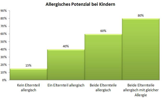 Allergisches Potenzial bei Kinder