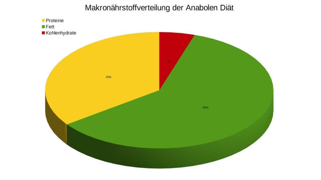 Anabole Diät Phase auf Kochen-verstehen.de