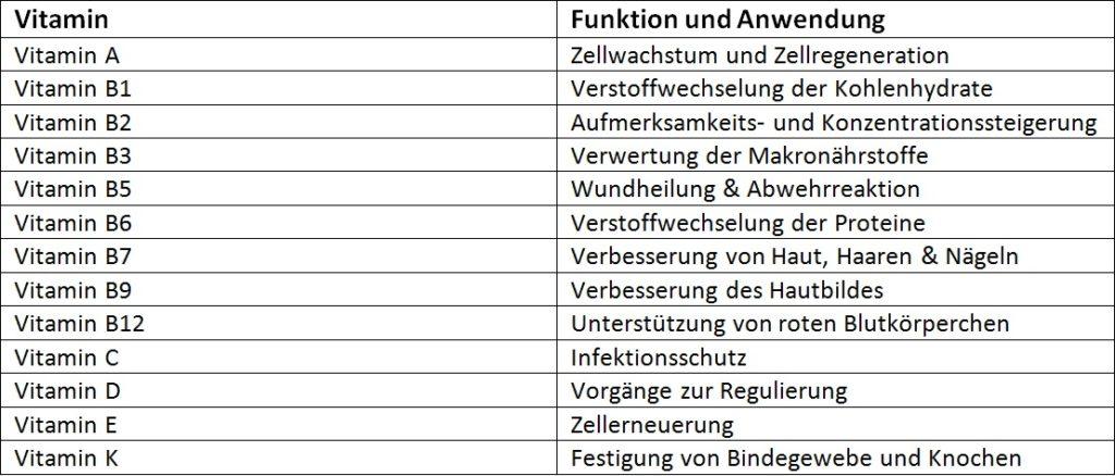 Antioxidative Wirkung durch Vitamine auf Kochen-verstehen.de