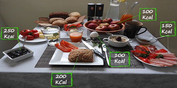 Kalorienangaben eines Frühstückstisches