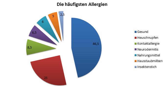 Die häufigsten Allergien