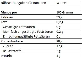 Nährwertangaben für Bananen